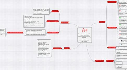 Mind Map: Segundo Examen Parcial Proceso Técnico de Evaluación y Selección de Personal  Leoenel Andrés López Castellanos
