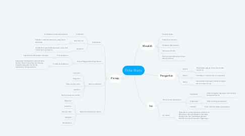 Mind Map: Etika Bisnis