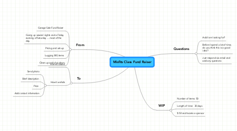 Mind Map: Misfits Class Fund Raiser