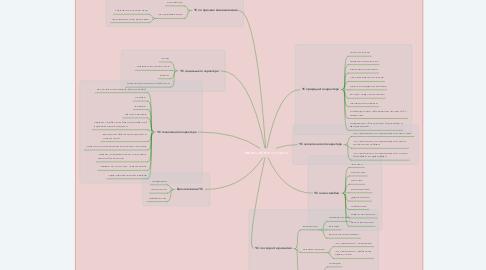 Mind Map: Чрезвычайные ситуации