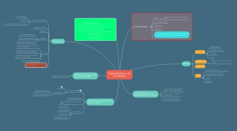 Mind Map: Digitale Medien in der Grundschule