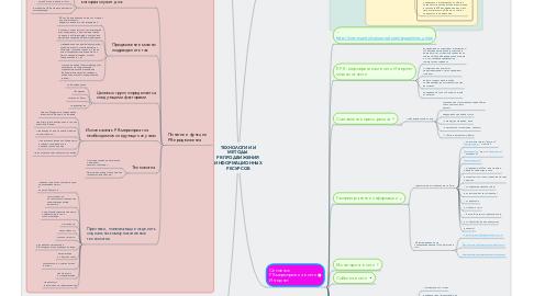 Mind Map: ТЕХНОЛОГИИ И МЕТОДЫ  PR-ПРОДВИЖЕНИЯ  ИНФОРМАЦИОННЫХ РЕСУРСОВ