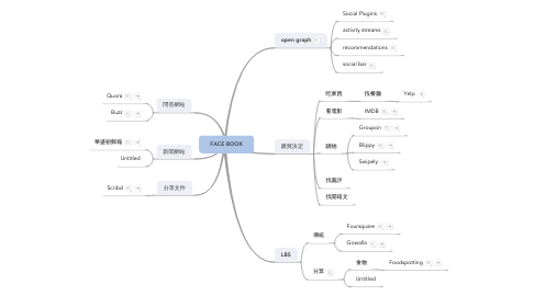 Mind Map: FACE BOOK