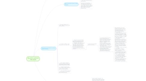 Mind Map: RELACIÓN JURÍDICA TRIBUTARIA
