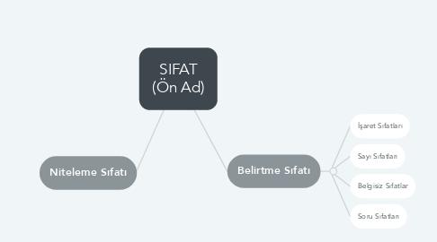 Mind Map: SIFAT (Ön Ad)