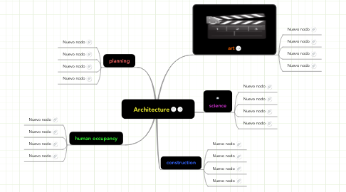 Mind Map: Architecture
