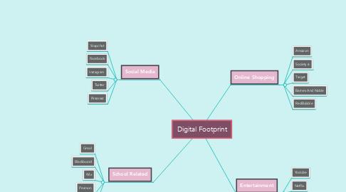 Mind Map: Digital Footprint