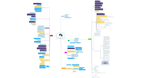 Mind Map: Hospitality United Launch Plan