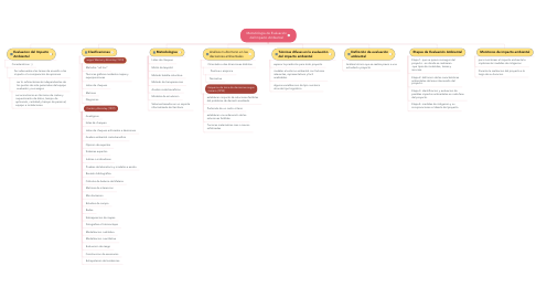 Mind Map: Metodología de Evaluación del Impacto Ambiental