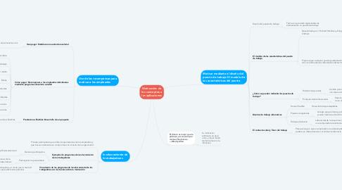 Mind Map: Motivación: de los conceptos a las aplicaciones