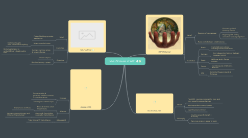 Mind Map: M.A.I.N Causes of WW1