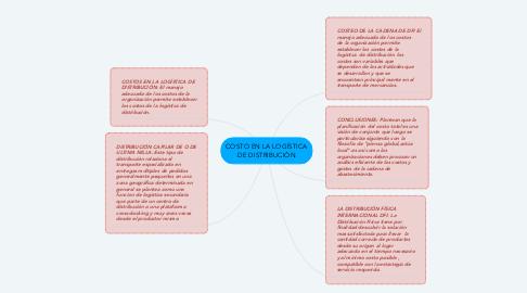 Mind Map: COSTO EN LA LOGÍSTICA DE DISTRIBUCIÓN