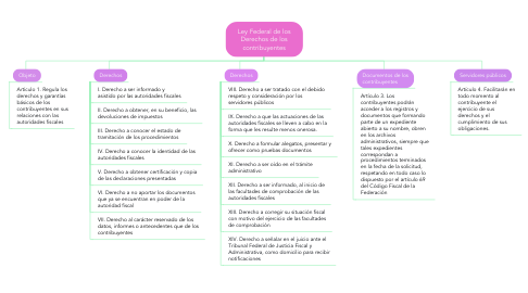 Mind Map: Ley Federal de los Derechos de los contribuyentes