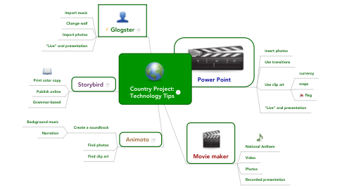 Mind Map: Country Project: Technology Tips