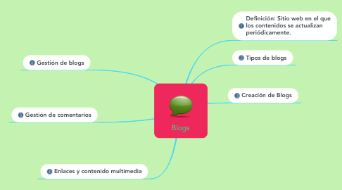 Mind Map: Blogs