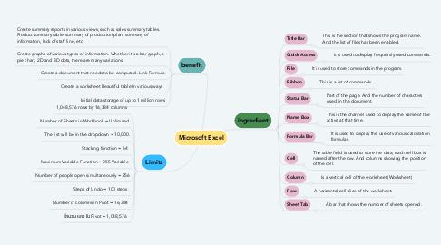 Mind Map: Microsoft Excel