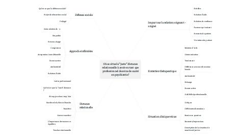 """Mind Map: Où se situe la """"juste"""" distance relationnelle à avoir en tant que professionnel de soins de santé en psychiatrie ?"""