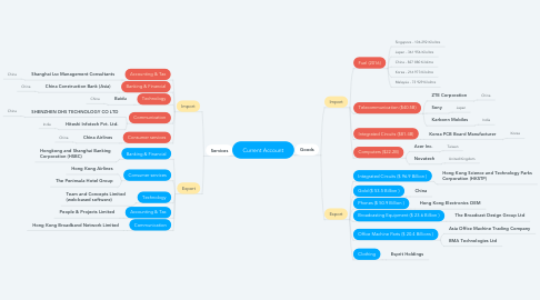 Mind Map: Current Account