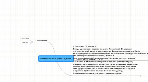 Mind Map: Вопросы по Реестру вкладчиков