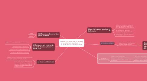 Mind Map: MONARCHIE NAZIONALI E SIGNORIE REGIONALI