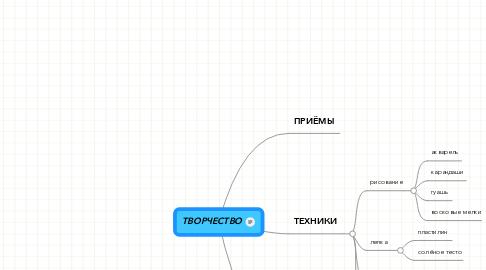 Mind Map: ТВОРЧЕСТВО