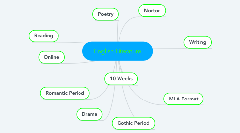 Mind Map: English Literature