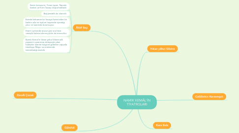 Mind Map: NAMIK KEMÂL'İN TİYATROLARI