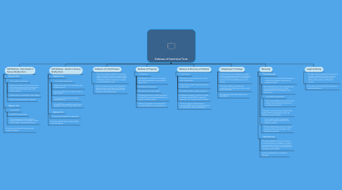 Mind Map: Defenses of Intentional Torts