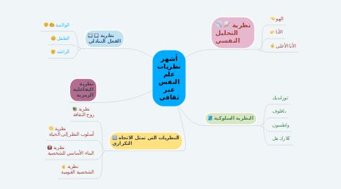 Mind Map: أشهر نظريات علم النفس عبر ثقافي