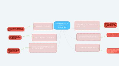 Mind Map: HERRAMIENTAS DE  DISEÑO DE  AUTOCAD
