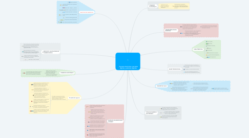 Mind Map: Comercio electrónico: mercados digitales, productos digitales.