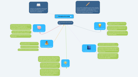 Mind Map: Principios de conteo