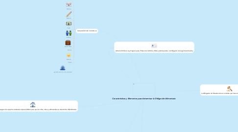 Mind Map: Caracterìsticas y Elementos para determinar la Obligaciòn Alimentaria