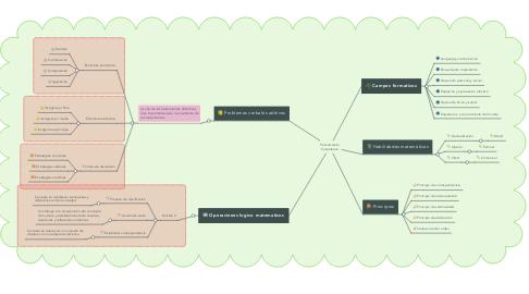 Mind Map: Pensamiento Cuantitativo