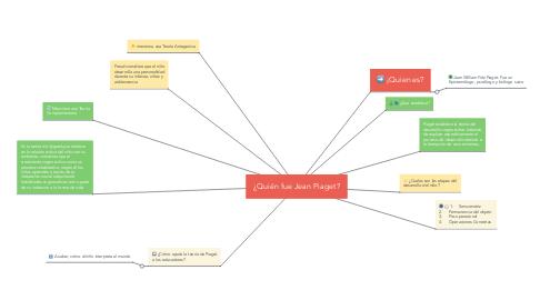 Mind Map: ¿Quién fue Jean Piaget?