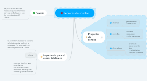 Mind Map: Técnicas de sondeo