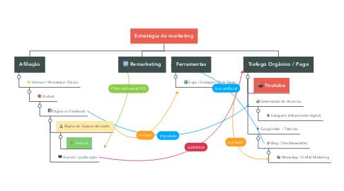 Mind Map: Estratégia de marketing