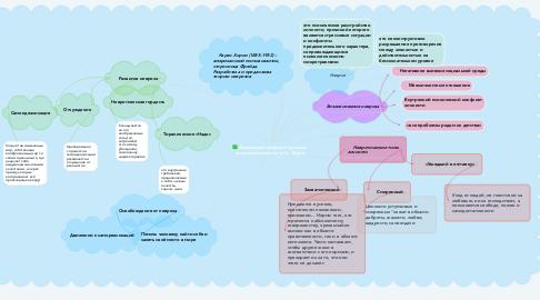 Mind Map: Социальный невроз и причины его возникновения по К. Хорни