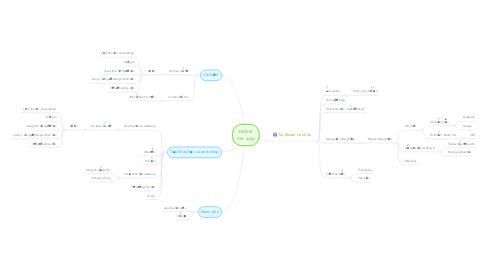 Mind Map: better me app