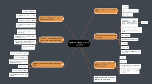 Mind Map: Мужские ювелирные изделия