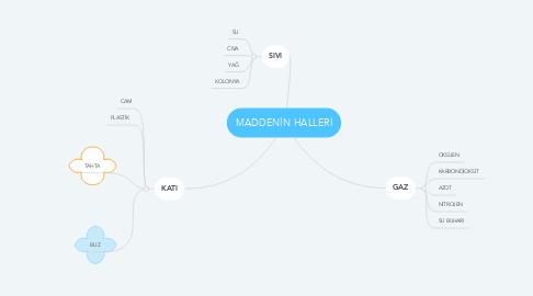 Mind Map: MADDENİN HALLERİ