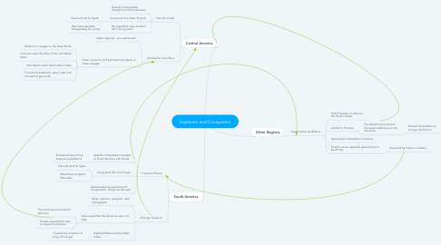 Mind Map: Explorers and Conquerers