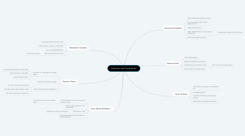 Mind Map: Explorers and Conquerors