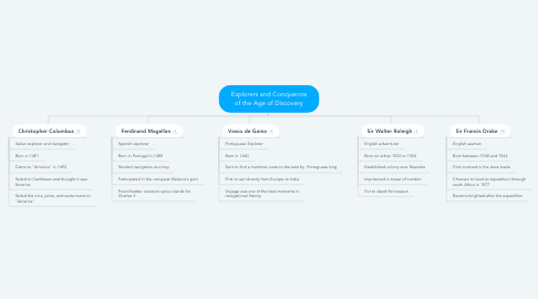 Mind Map: Explorers and Conquerors of the Age of Discovery