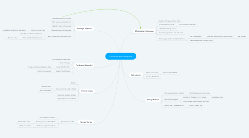 Mind Map: Explorers and conquers