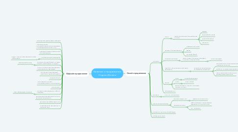 Mind Map: Развитие и продвижение Студии Д'епиле