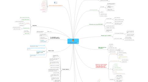 Mind Map: Доход 1500$ в месяц + доделать оставшиеся проекты