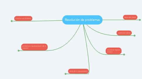 Mind Map: Resolución de problemas