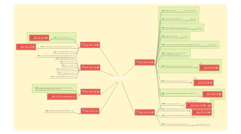 Mind Map: กฎหมายสื่อสารมวลชน (แม่-ลูก)