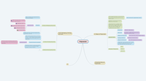 Mind Map: Polynomials